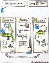 Logo - Beobachten Bewerten Bewegen - LSB - csm_LSB--PLAKAT---004_bbc476195d